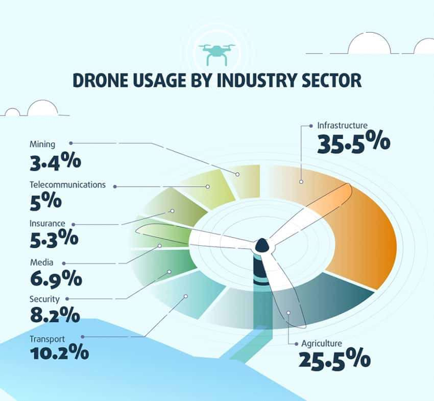 Drones Usage in Construction Business