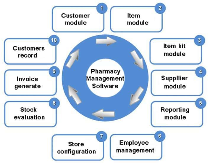Customer Module