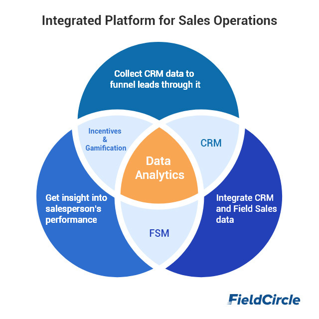 Integrated platform for sales