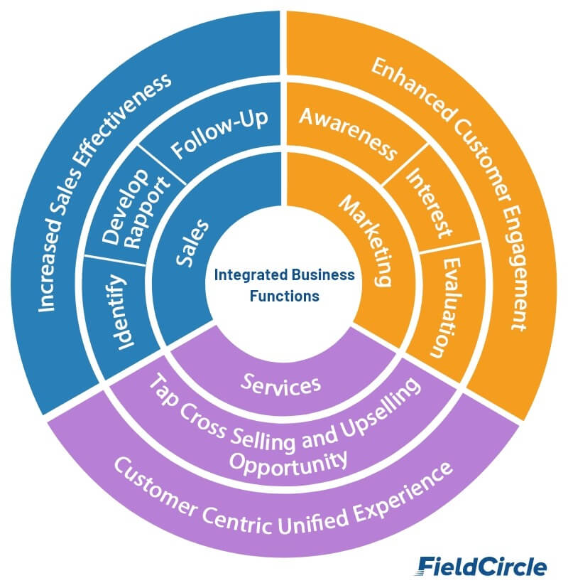 Integrated Business Function