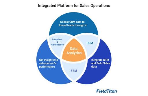 Integrated Platform for Field Sales